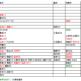プロ野球年齢別配置表・阪神タイガースの巻〜「カープは世代間バランスが良い」は本当か?